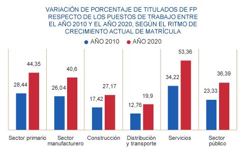 Datos FP España